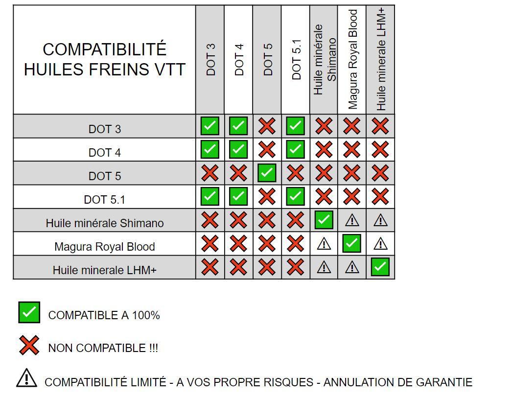 Compatibilité huile frein disque VTT