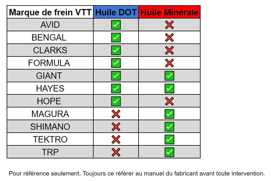 Tableau des huiles de frein VTT utilisées par fabricants