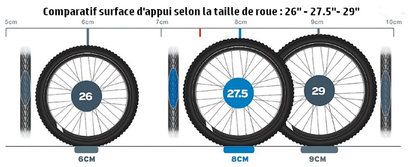 Consequence taille roue VTT