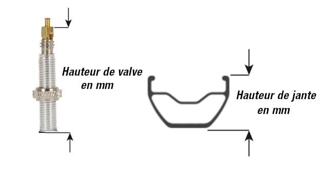 Choix longueur prolongateur valve Presta