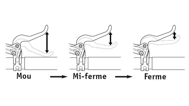 Vérifier la position de votre levier de frein VTT